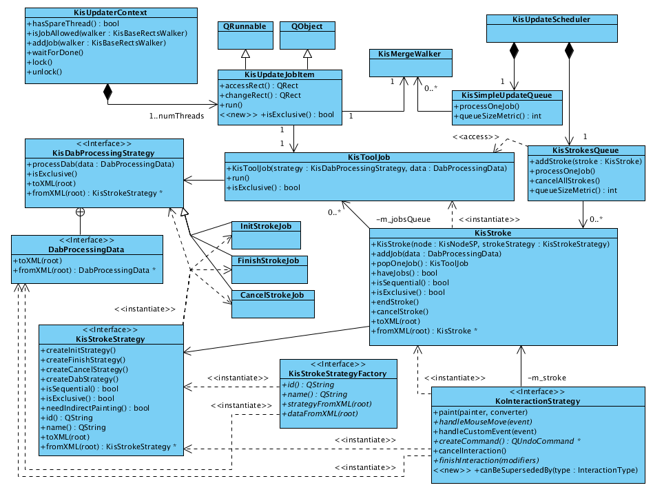 Kritastrokes framework kde community wiki diagrams scheduler classg ccuart Image collections